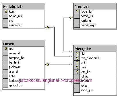 Part 4 normalisasi data gatotkaca tulanglunak gambar 41 ccuart Image collections